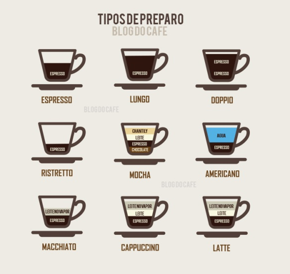 tipos-de-preparo-cafe