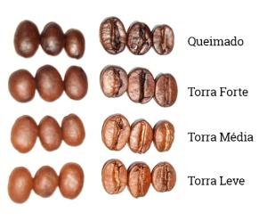 tipos_torra